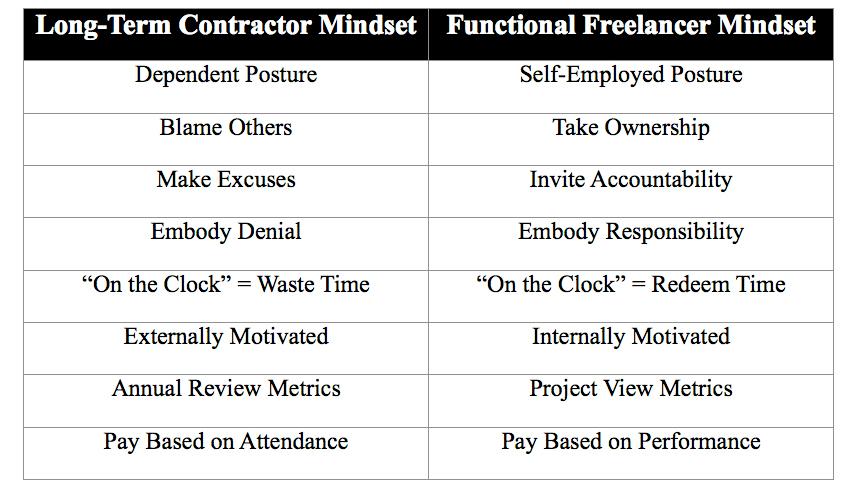 Functional Freelancer